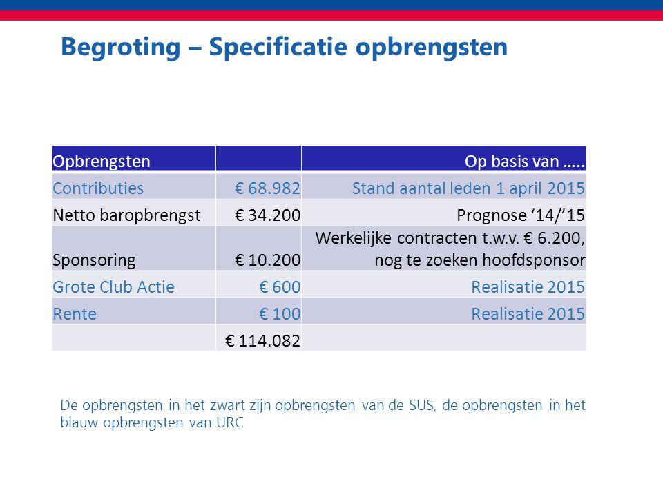 Begroting – Specificatie opbrengsten