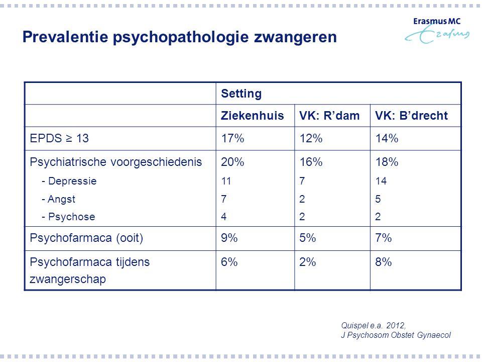 Prevalentie psychopathologie zwangeren