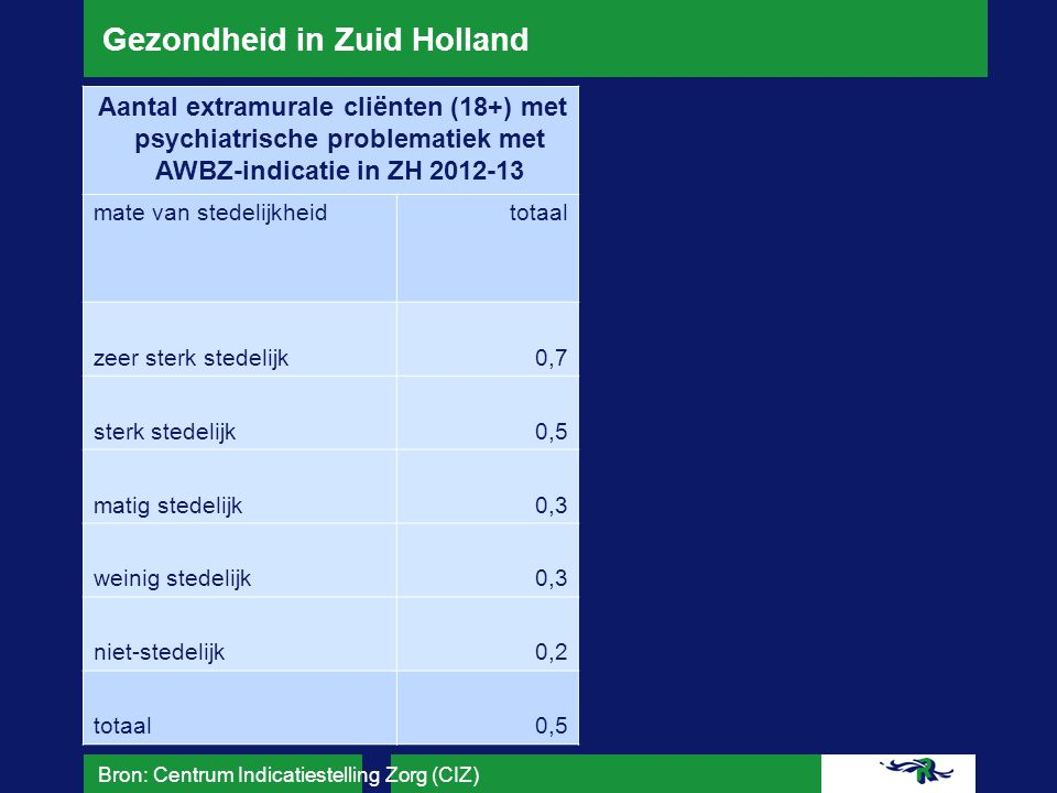 Gezondheid in Zuid Holland