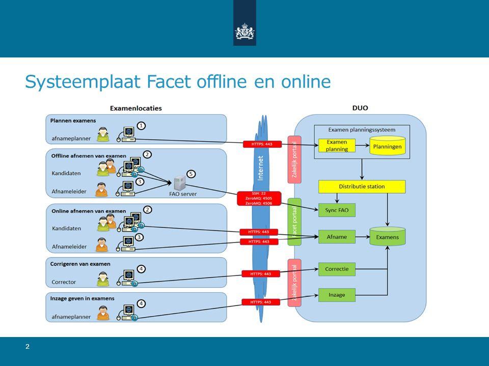 Systeemplaat Facet offline en online