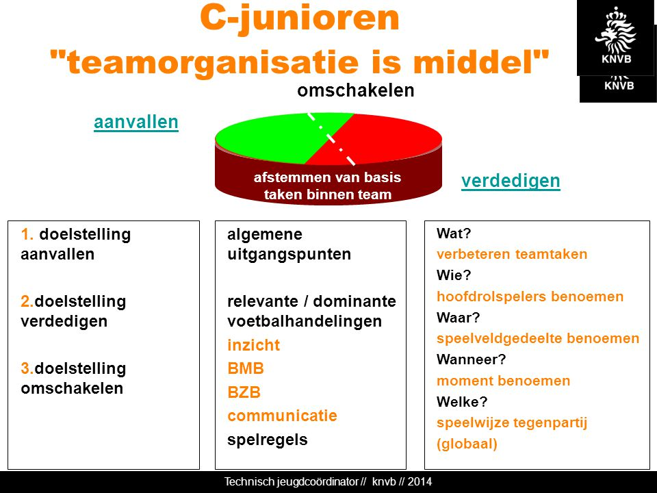 C-junioren teamorganisatie is middel