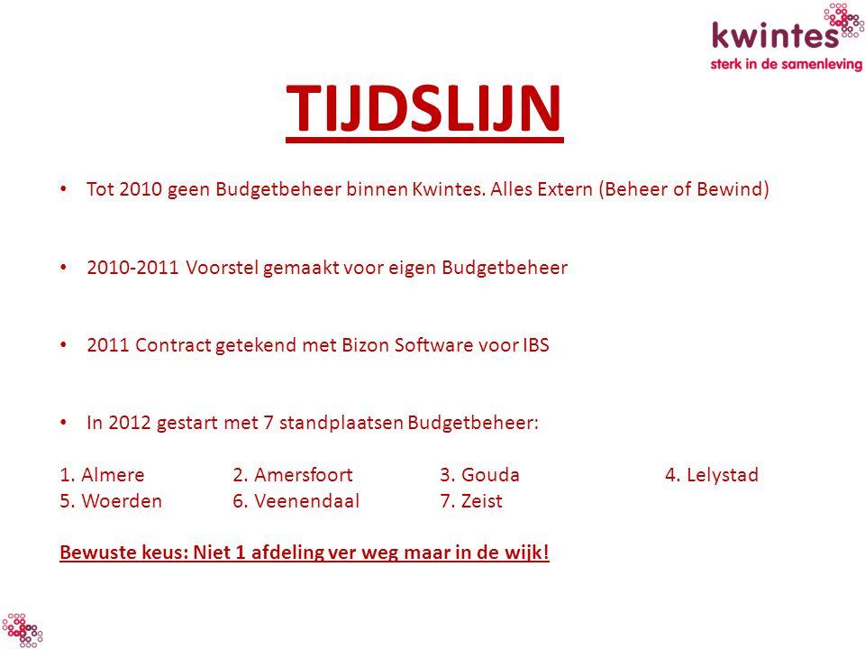 TIJDSLIJN Tot 2010 geen Budgetbeheer binnen Kwintes. Alles Extern (Beheer of Bewind) 2010-2011 Voorstel gemaakt voor eigen Budgetbeheer.