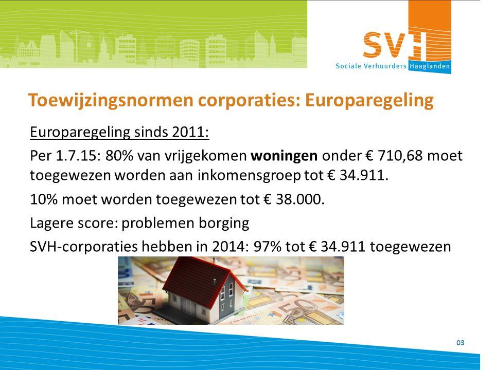 Toewijzingsnormen corporaties: Europaregeling