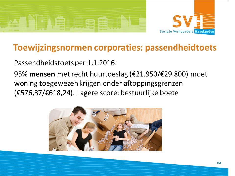 Toewijzingsnormen corporaties: passendheidtoets