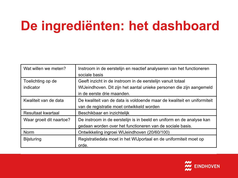 De ingrediënten: het dashboard