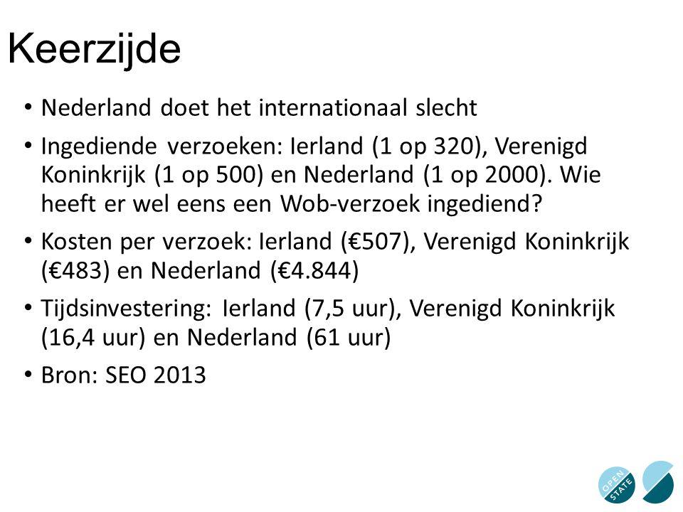 Keerzijde Nederland doet het internationaal slecht