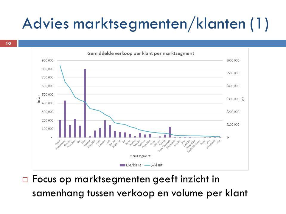 Advies marktsegmenten/klanten (1)