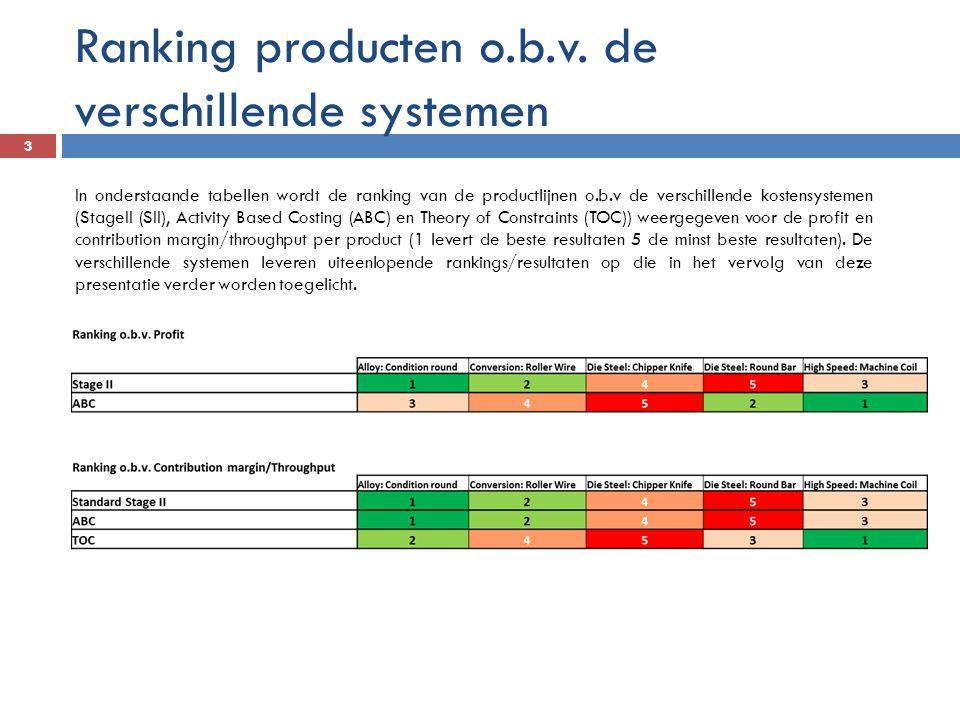 Ranking producten o.b.v. de verschillende systemen