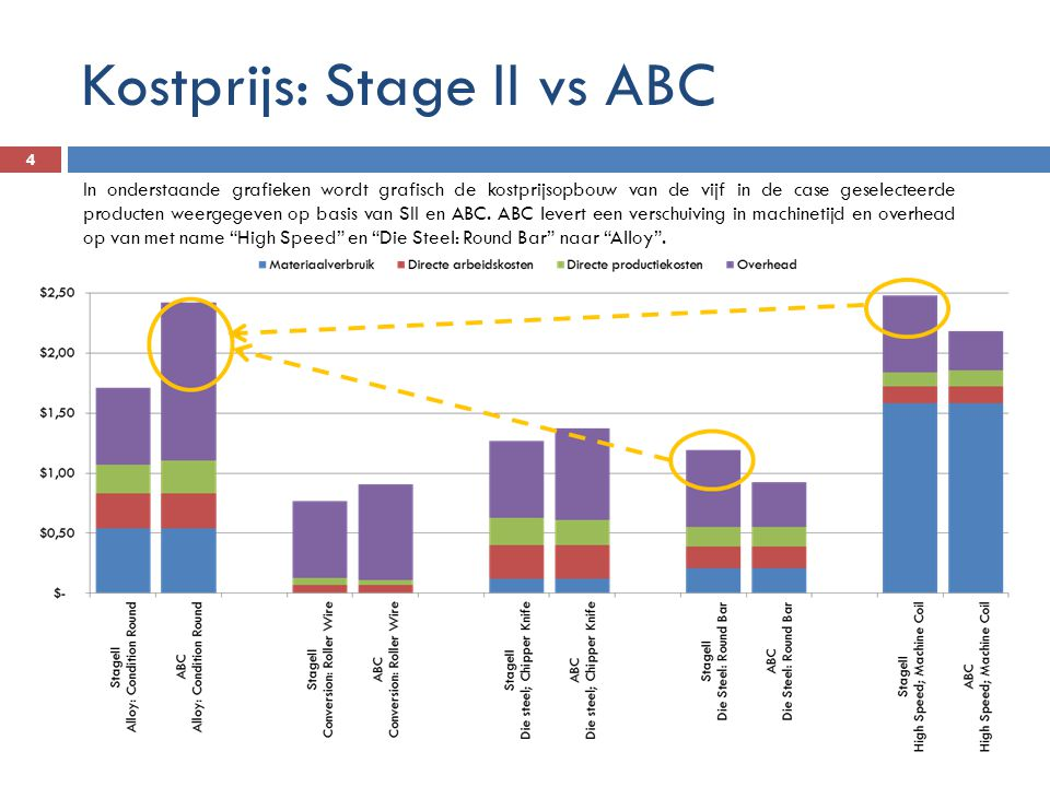 Kostprijs: Stage II vs ABC