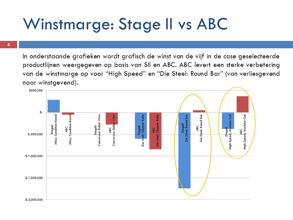 Winstmarge: Stage II vs ABC