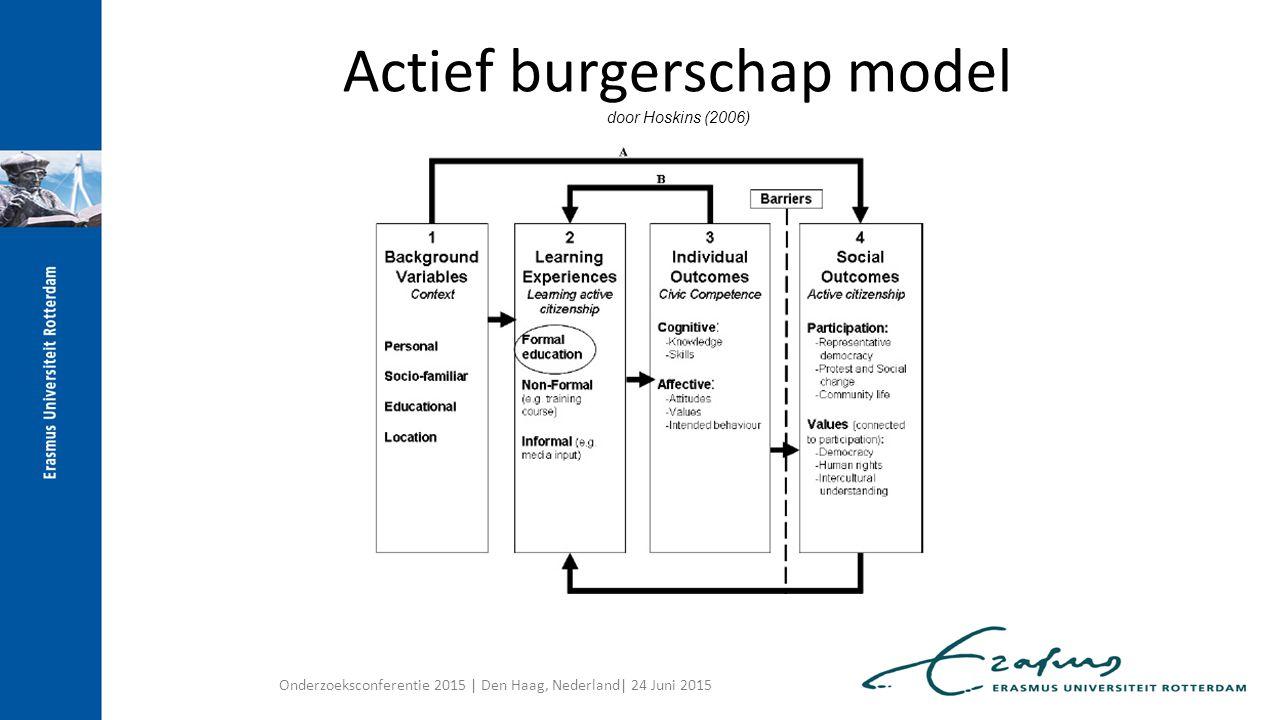 Actief burgerschap model door Hoskins (2006)