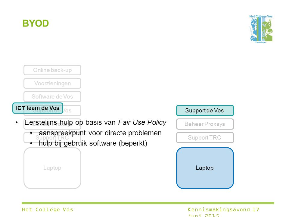 BYOD Eerstelijns hulp op basis van Fair Use Policy