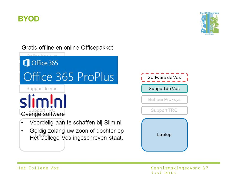BYOD Gratis offline en online Officepakket Overige software