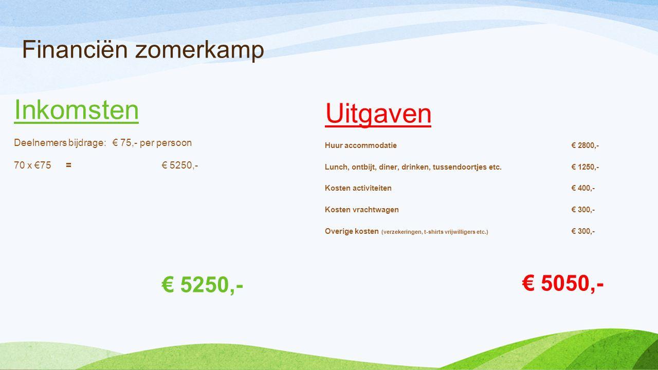 Inkomsten Uitgaven Financiën zomerkamp € 5250,-
