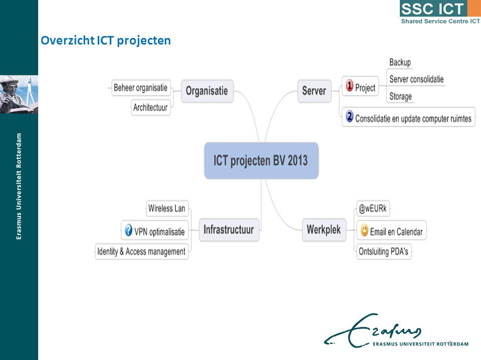 Overzicht ICT projecten
