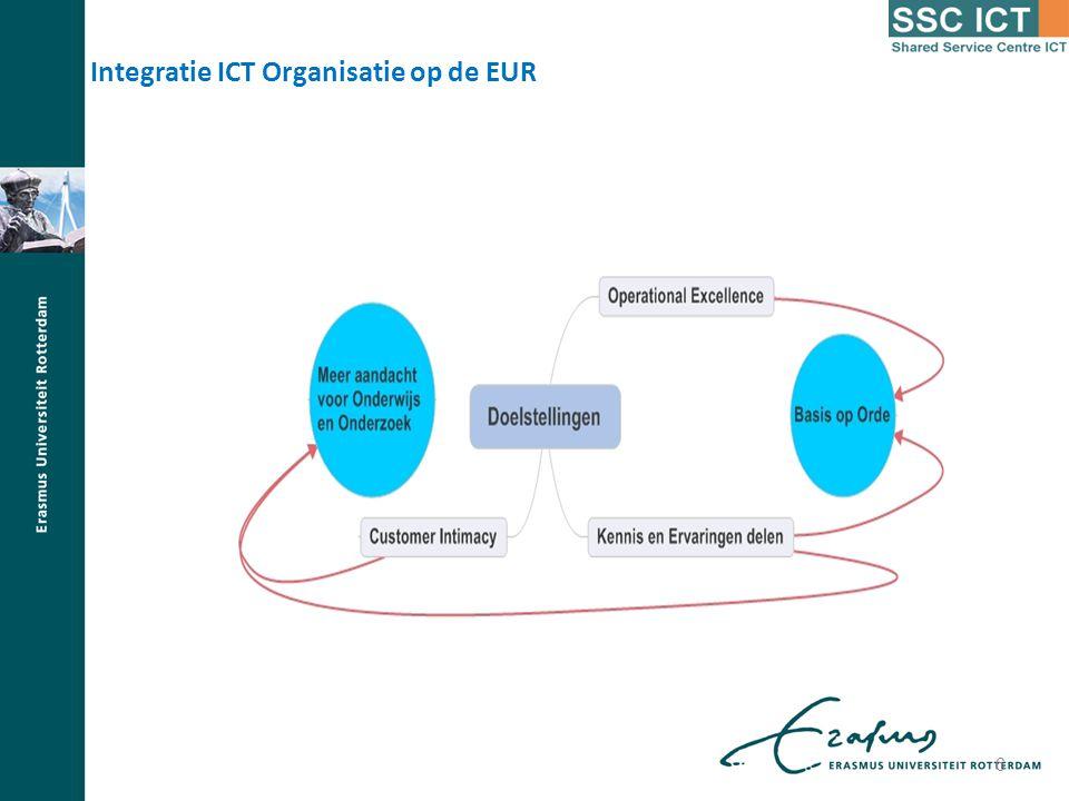 Integratie ICT Organisatie op de EUR