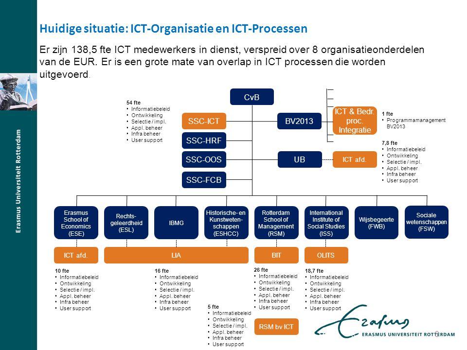 Huidige situatie: ICT-Organisatie en ICT-Processen