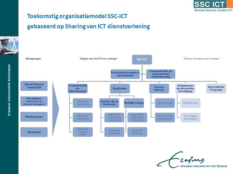 Toekomstig organisatiemodel SSC-ICT gebaseerd op Sharing van ICT dienstverlening