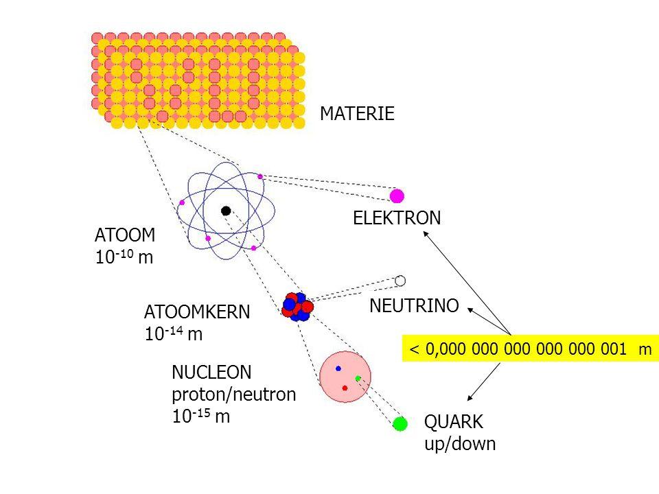 Materie ELEKTRON MATERIE ATOOM 10-10 m ATOOMKERN 10-14 m NEUTRINO