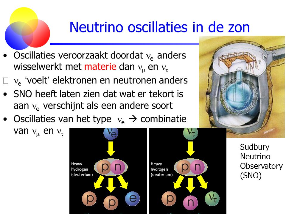 Neutrino oscillaties in de zon