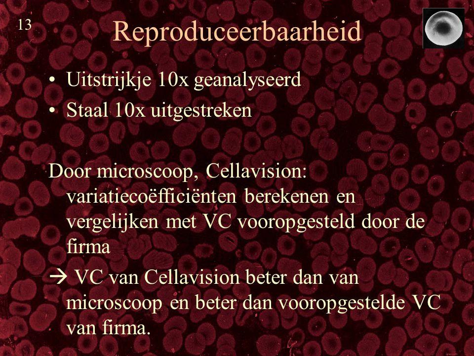 Reproduceerbaarheid Uitstrijkje 10x geanalyseerd