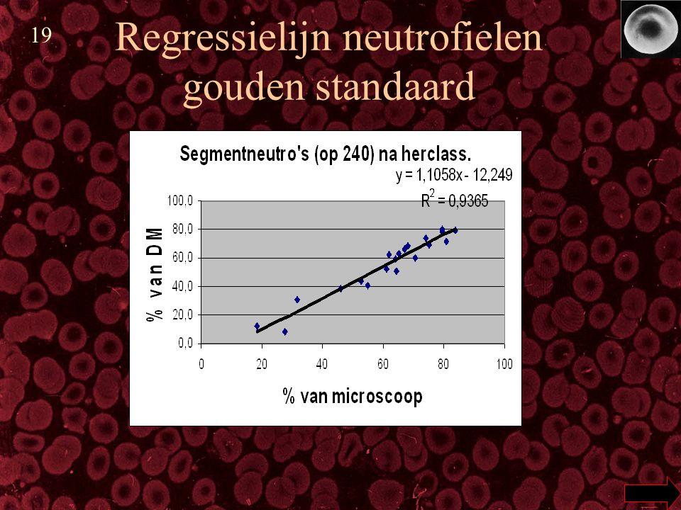 Regressielijn neutrofielen gouden standaard