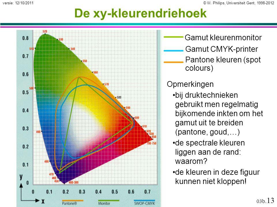De xy-kleurendriehoek