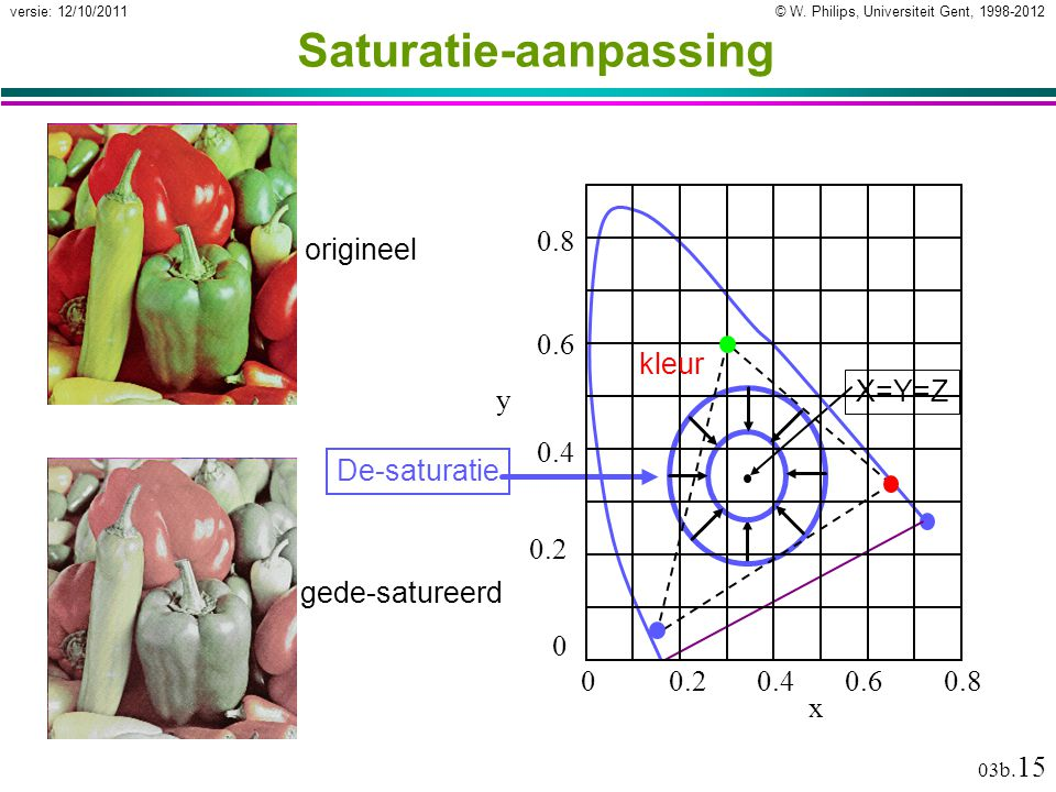 Saturatie-aanpassing