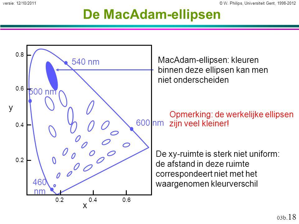 De MacAdam-ellipsen 600 nm. 540 nm. 460 nm. 500 nm. 0.2. 0.4. 0.6. 0.8. y. x.