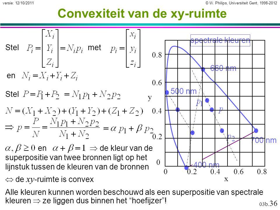 Convexiteit van de xy-ruimte