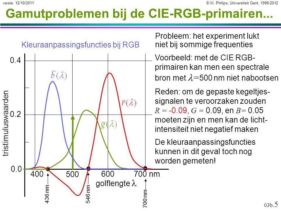 Gamutproblemen bij de CIE-RGB-primairen...