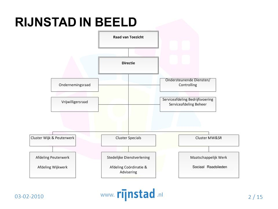 hoofdstuk 1 17-4-2017 RIJNSTAD IN BEELD www. .nl 03-02-2010 2 / 15