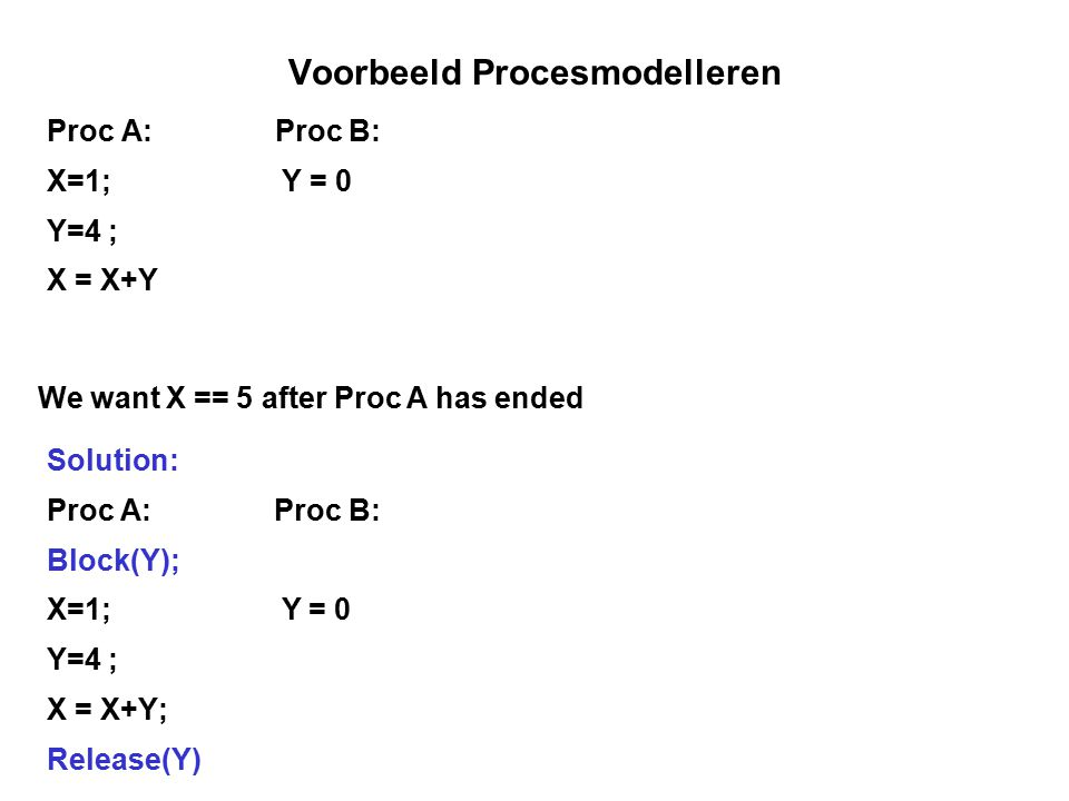 Voorbeeld Procesmodelleren