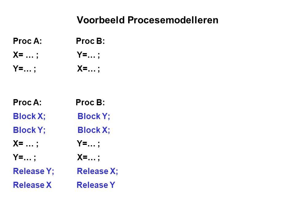 Voorbeeld Procesemodelleren