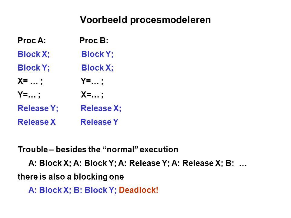 Voorbeeld procesmodeleren