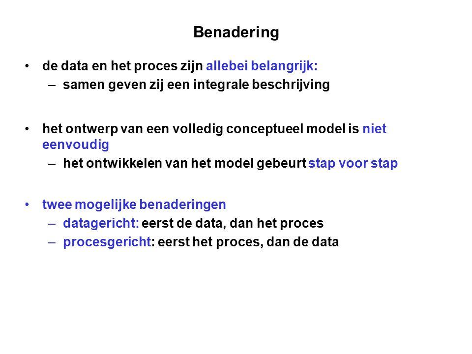 Benadering de data en het proces zijn allebei belangrijk: