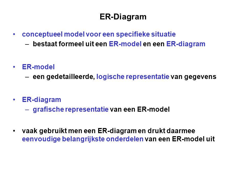 ER-Diagram conceptueel model voor een specifieke situatie