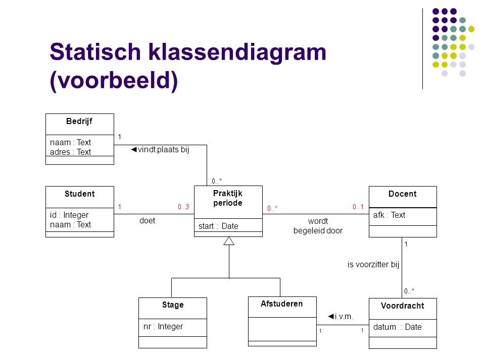 Statisch klassendiagram (voorbeeld)