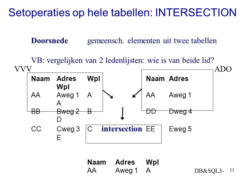 Setoperaties op hele tabellen: INTERSECTION
