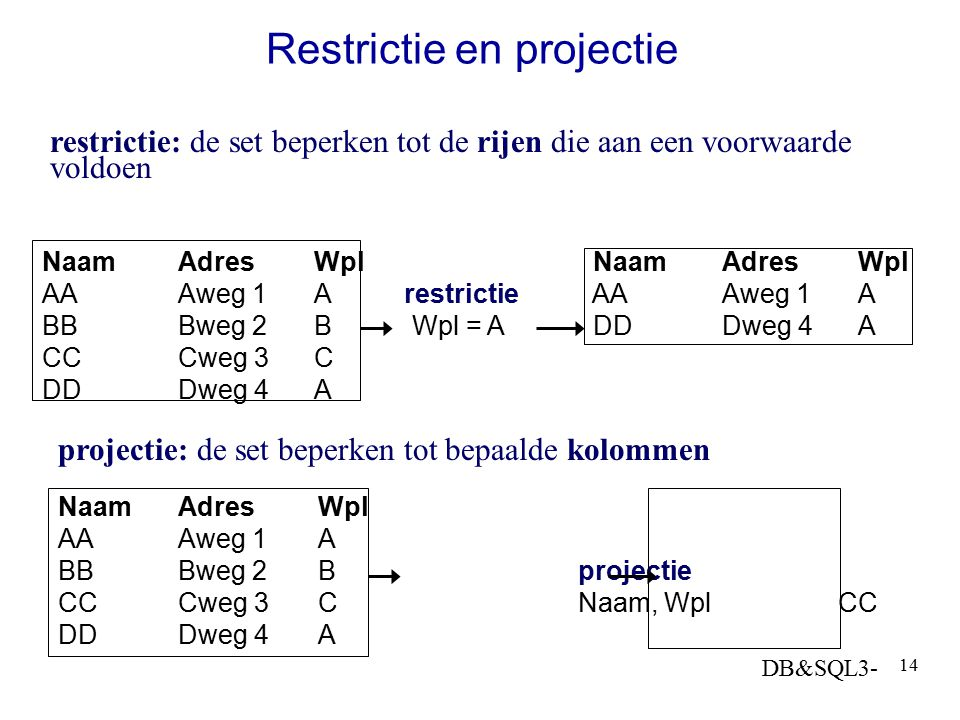 Restrictie en projectie