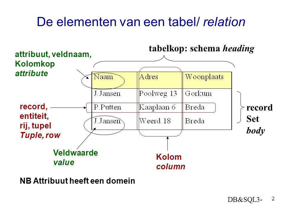 De elementen van een tabel/ relation