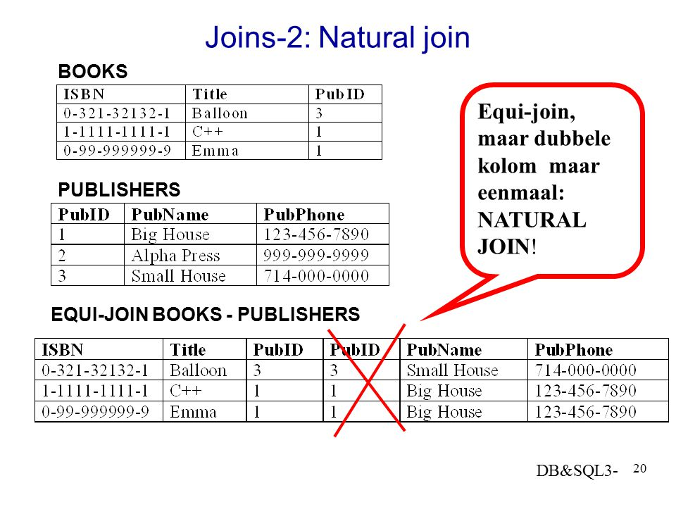 Joins-2: Natural join BOOKS. Equi-join, maar dubbele kolom maar eenmaal: NATURAL JOIN! PUBLISHERS.