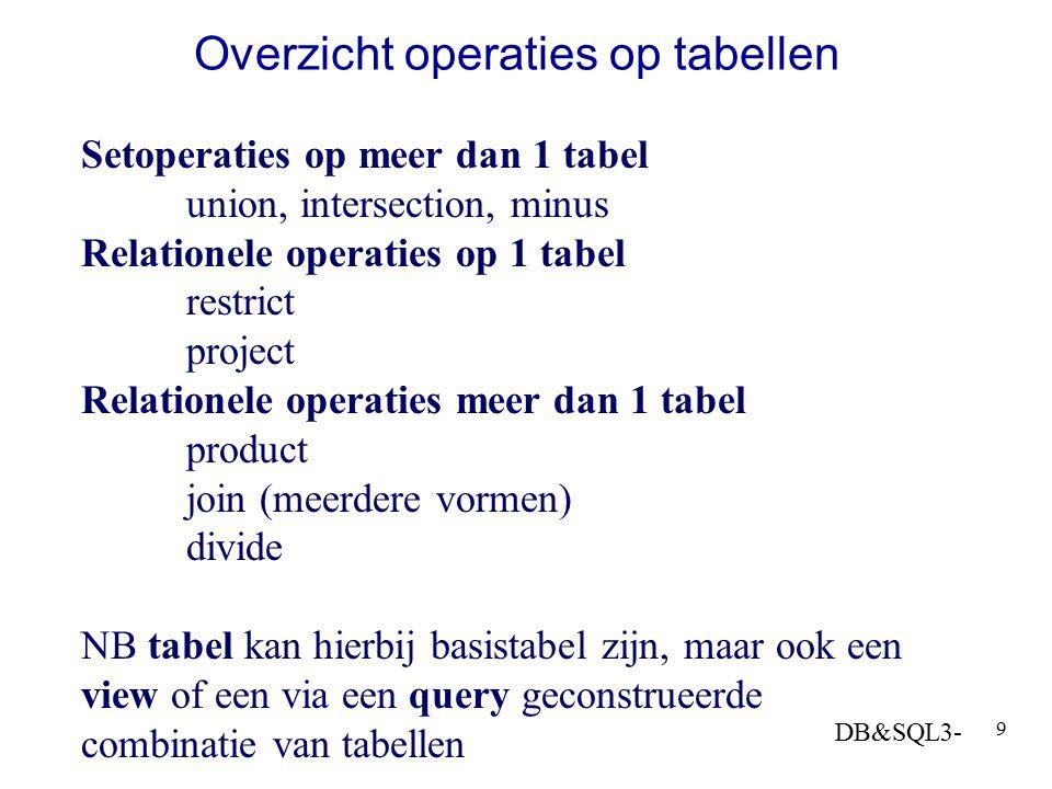 Overzicht operaties op tabellen