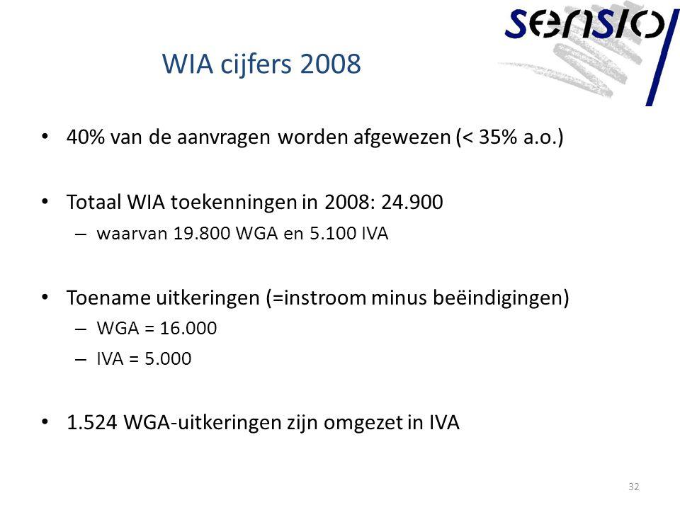WIA cijfers 2008 40% van de aanvragen worden afgewezen (< 35% a.o.)