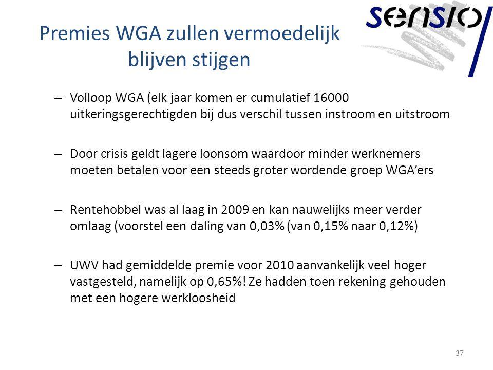 Premies WGA zullen vermoedelijk blijven stijgen