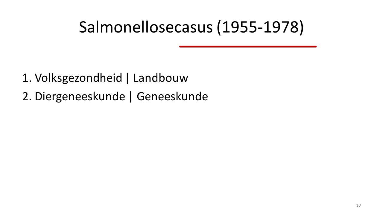 Salmonellosecasus (1955-1978)