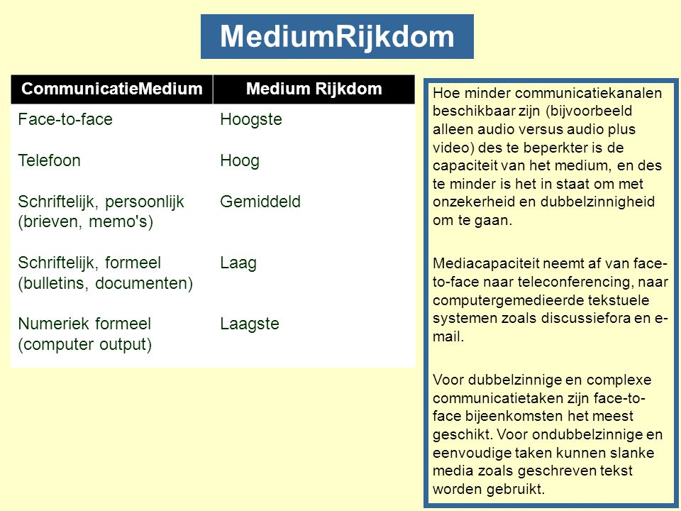 MediumRijkdom CommunicatieMedium Medium Rijkdom Face-to-face Telefoon