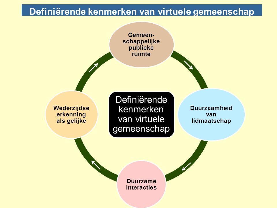 Definiërende kenmerken van virtuele gemeenschap