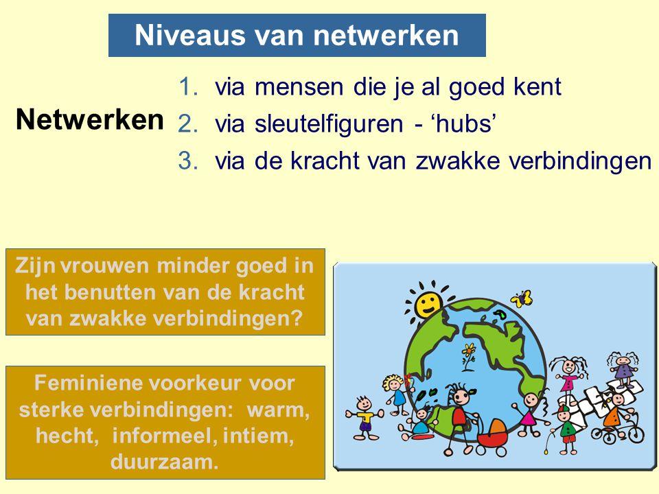 Niveaus van netwerken Netwerken