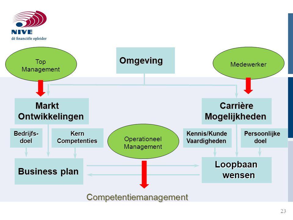 Top Medewerker Management Operationeel Management Omgeving Markt